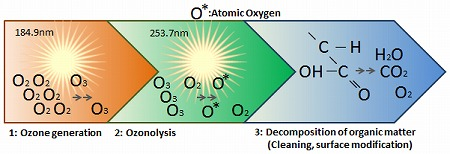 How Ozone Cleaning Works?